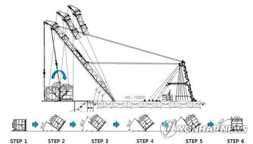 船体を起こす作業の構想図(船体調査委員会提供)=(聯合ニュース)