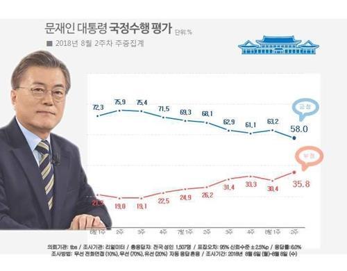 文大統領の支持率(青いグラフ)と不支持率(赤いグラフ)の推移(リアルメーター提供)=(聯合ニュース)