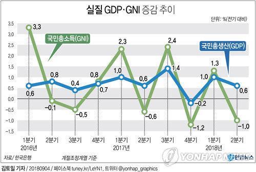 実質GDP(青の折れ線)と実質GNI(緑の折れ線)の増減の推移=(聯合ニュース)