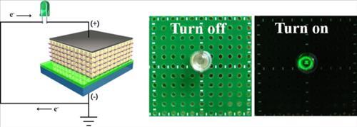 다층박막 기반의 압전 나노발전기 소자의 제작 및 LED 소자 구동
