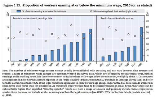 최저임금 이하 시급을 받는 노동자 비율<<OECD 보고서 캡처>>