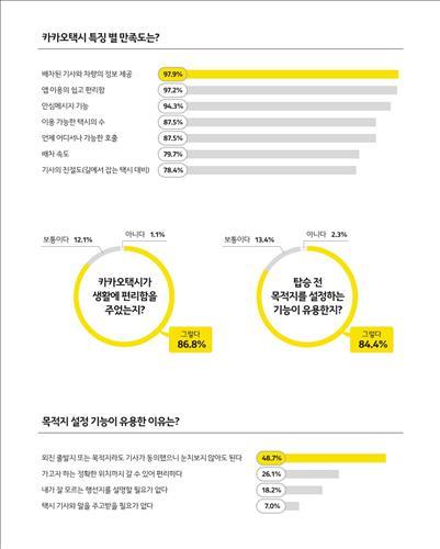 """카카오택시 이용자 87%가 만족…""""생활 편리해졌다"""""""