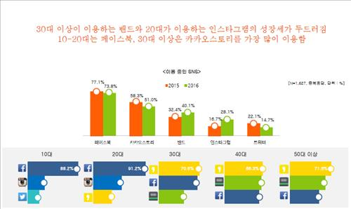 """""""페북·트위터 덜 쓰고 네이버밴드·인스타 더 쓴다""""  연합뉴스"""