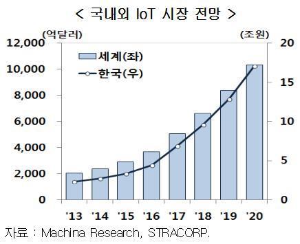 """""""한국 사물인터넷시장, 2020년 17조…연평균 38% 성장 전망"""""""