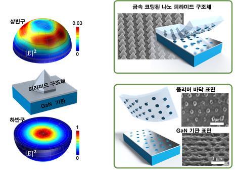 피라미드 양자점에서 방출되는 빛