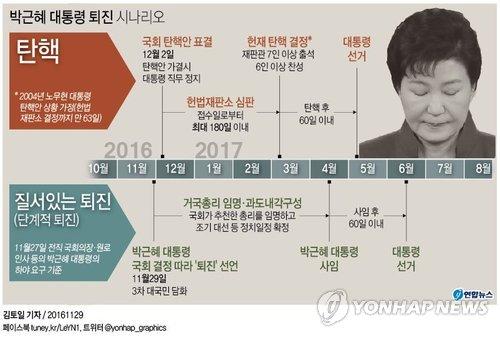 <그래픽> 박근혜 대통령 퇴진 시나리오