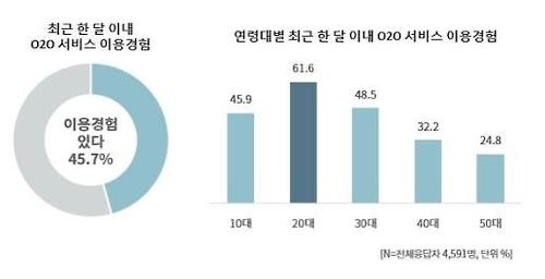 한국방송광고진흥공사 조사
