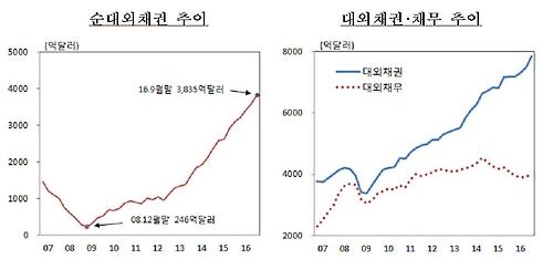 순대외채권·대외채권·채무 추이