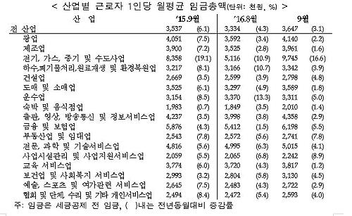 산업별 근로자 1인당 월평균 임금총액(단위: 천원, %)