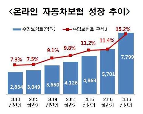 온라인 자동차보험 성장 추이