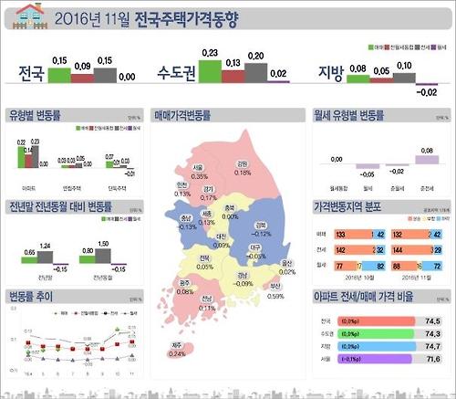 [자료 한국감정원]