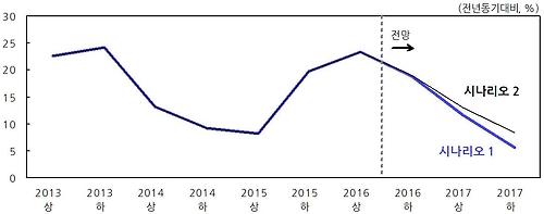 주택건설 증가율 전망