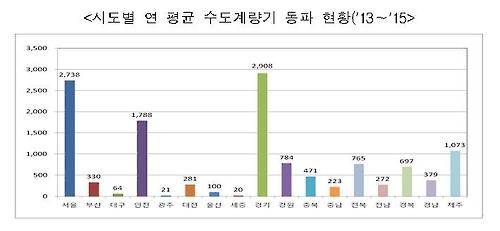 시도별 연 평균 수도계량기 동파 현황(2013~2015)