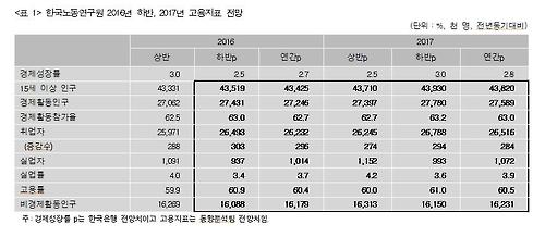 한국노동연구원 2016년 하반기, 2017년 고용지표 전망
