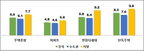 주택 중합과 유형별 전월세 전화율 (%)