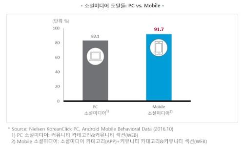 PC와 모바일의 소셜미디어 도달률