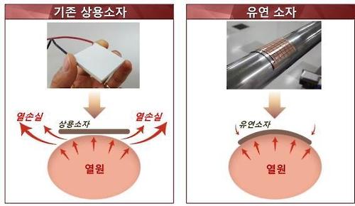 기존 상용 열전소자와 유연열전소자 비교