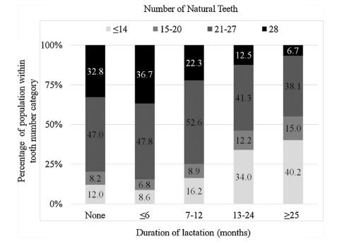 모유수유 기간에 따른 치아 상실 비율