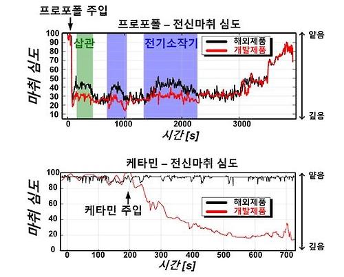 마취심도 측정기 수입제품과 KAIST 개발 제품 비교