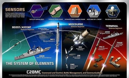 탄도미사일 방어시스템(BMDS) 시스템 구조