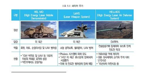 레이저 무기체계
