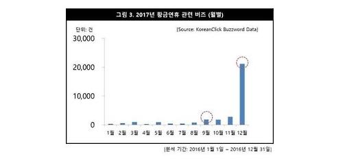 2017년 황금연휴 관련 버즈(월별)