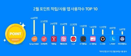 포인트 앱 사용자수 상위 10위권 순위