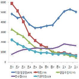 2016년 학년별 입원 다빈도 질병 현황