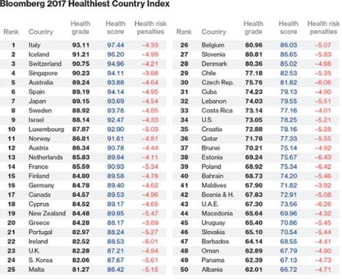 블룸버그 세계 건강 지수