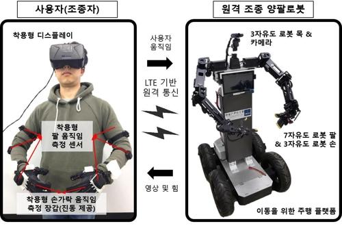 아바타 로봇 시스템