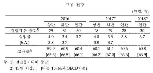 한국은행 고용전망