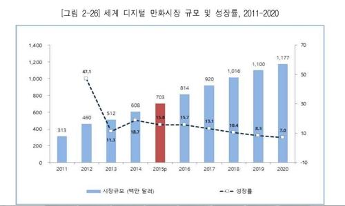 세계 디지털 만화시장 규모와 성장률