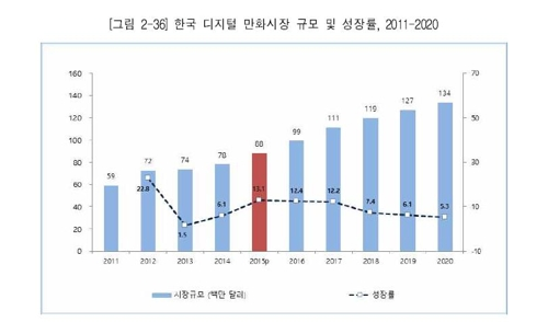 한국 디지털 만화 시장 규모와 성장률