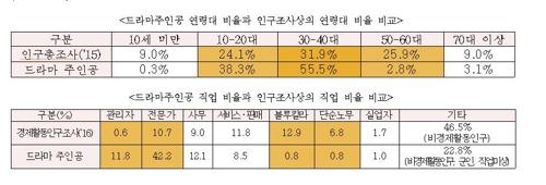 드라마 주인공의 연령, 직업 비율과 인구조사 비율 비교