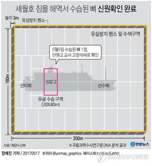 세월호 침몰해역 수색 자료