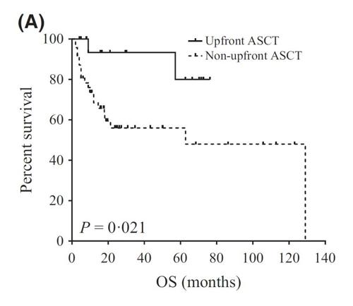 자가조혈모세포이식(ASCT) 환자군의 생존율 향상 그래프