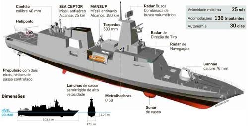 브라질 해군 현대화 사업에 따라 새로 건조될 2천700t급 전투함정을 소개한 그림