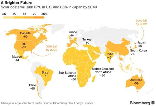 2040년까지 주요국별 태양발전 비용 저하 예상 비율. 출처:BNEF