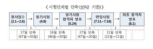 [인사혁신처 제공]