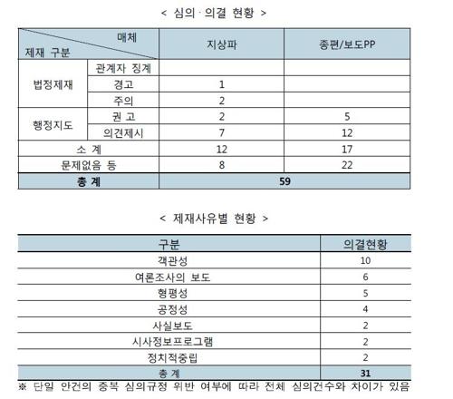 제19대 대통령선거 선거방송심의위원회 의결현황 통계