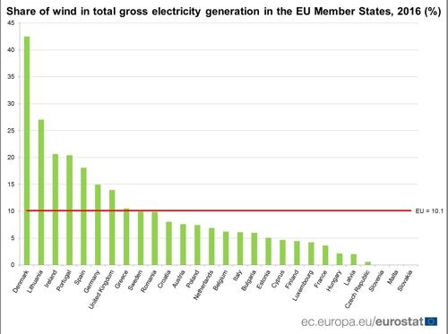 EU 회원국의 풍력발전 비중 [유로스타트 자료 인용]