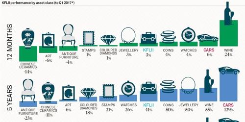 사치품 투자 대박…와인 24%·클래식카 6%