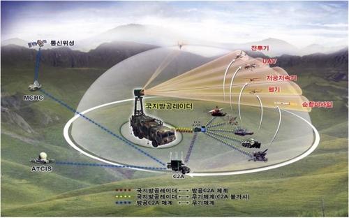 국지방공레이더 운용개념[방사청 제공]