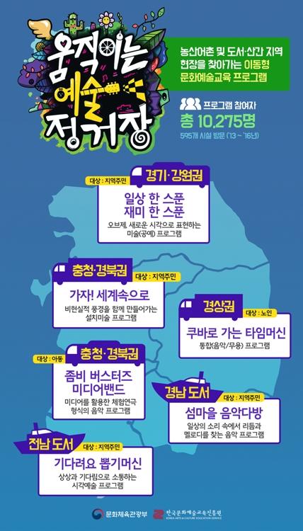 '2017 움직이는 예술정거장' 포스터