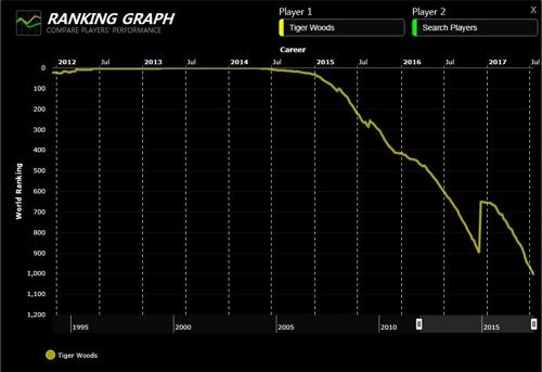 우즈의 랭킹 그래프