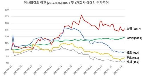 롯데 4개 계열사 이사회 결의 이후 주가 추이 [SDJ코퍼레이션 제공]