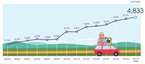 2017년 하계특별교통대책기간 중 1일 평균 이동인원 추이