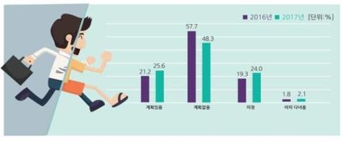 전년 대비 휴가비율의 변화