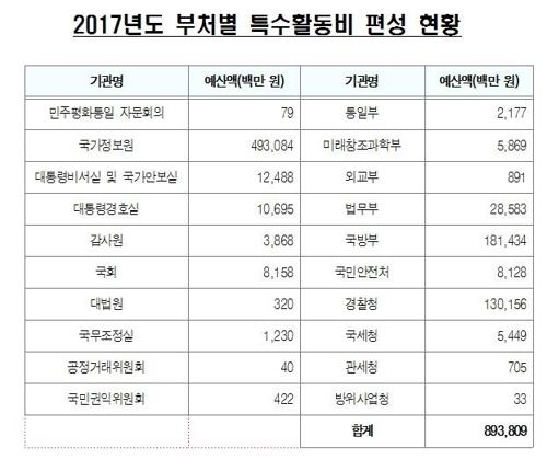 [감사원 제공]