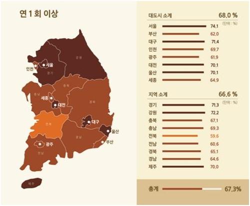 전국 17개 시도별 당화혈색소 검사 비율